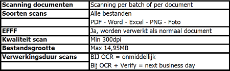 Instructies voor scanning